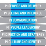 My new book is now available – How to become a peak performing leader