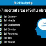 The 7 important areas of Self Leadership